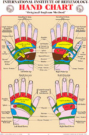 Foot and Hand Wall Chart Set (A1)