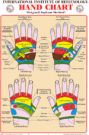 Original Ingham Method Hand Wall Chart (A1)